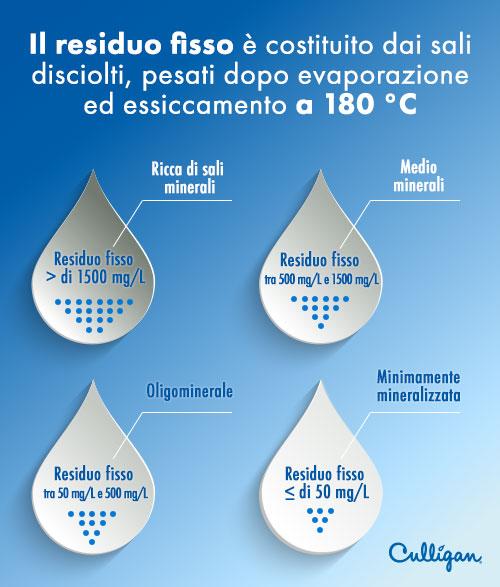 il residuo fisso nell'acqua (o residuo secco) | culligan blog